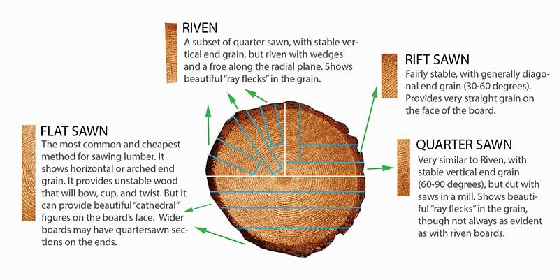 wood-milling-lumber-cuts-chart