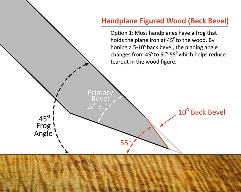 Diagram showing a bevel down handplane iron blade at a 45 degree angle with a 10 degree back bevel for handplaning figured wood or difficult grain