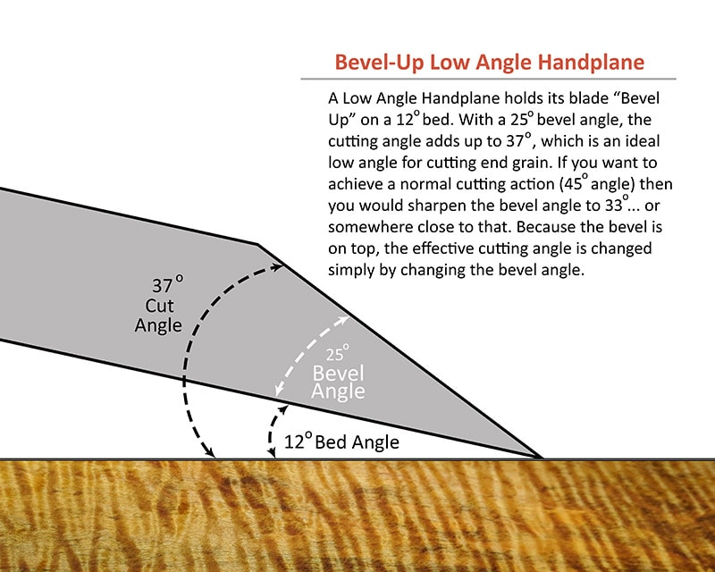 Diagram showing a bevel up low angle jack plane handplane iron blade for handplaning end grain at a low angle